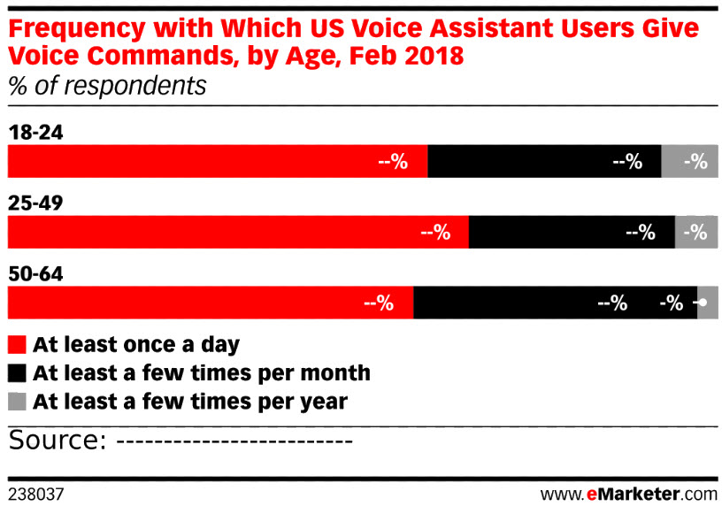 Frequency with which US Voice Assistant Users Give Voice Commands