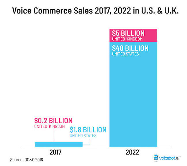 voice commerce sales 2017-2022