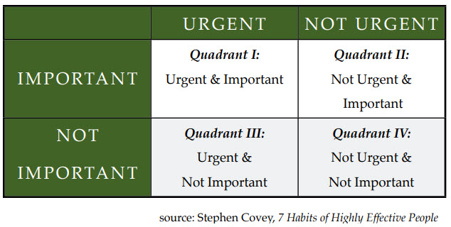 stephen-covey time mangagement grid